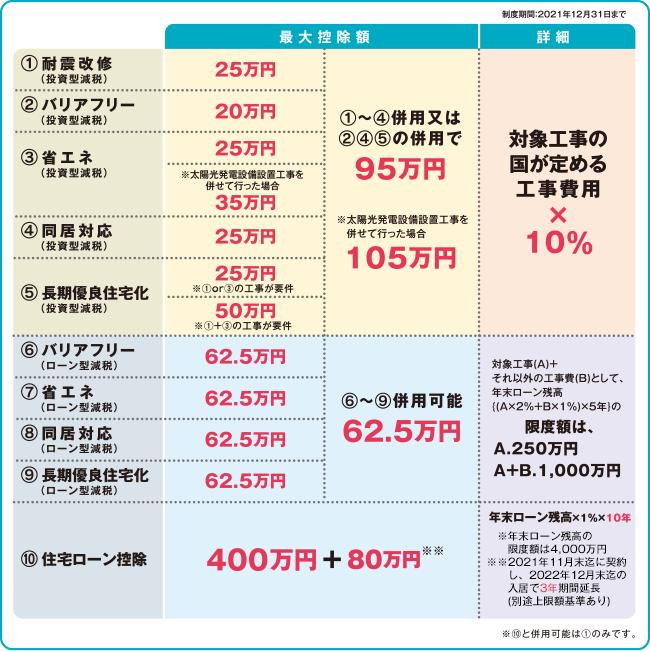 補助 新築 金 住宅 【2020年】家の補助金制度の一覧/新築をお得に建てる必須項目